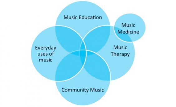Diagram showing how music can improve health and wellbeing